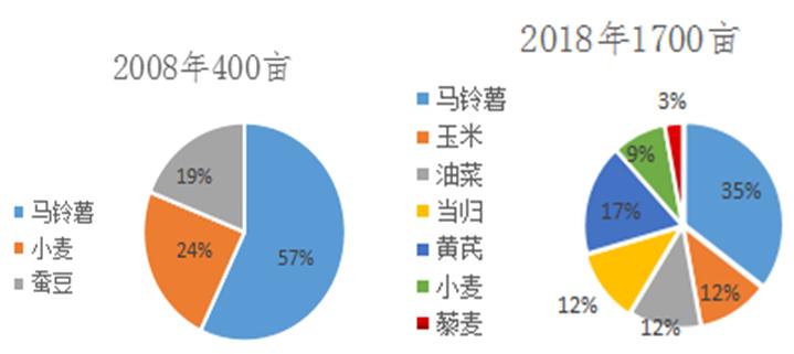 2019年全国农民合作社典型案例之十八:青海大通丰谷良种繁育专业合作社